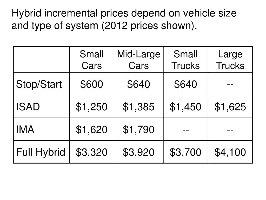 Hybrid incremental prices depend on vehicle size and type of system (2012 prices shown).