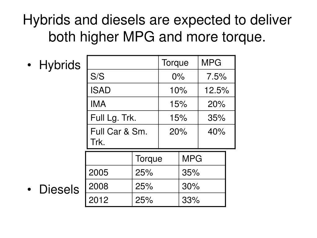 Hybrids and diesels are expected to deliver both higher MPG and more torque.