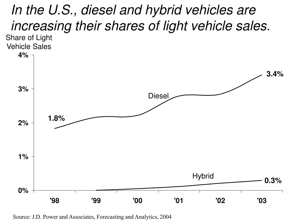 In the U.S., diesel and hybrid vehicles are increasing their shares of light vehicle sales.