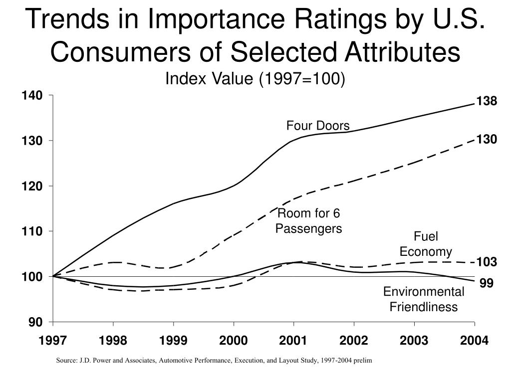 Trends in Importance Ratings by U.S. Consumers of Selected Attributes