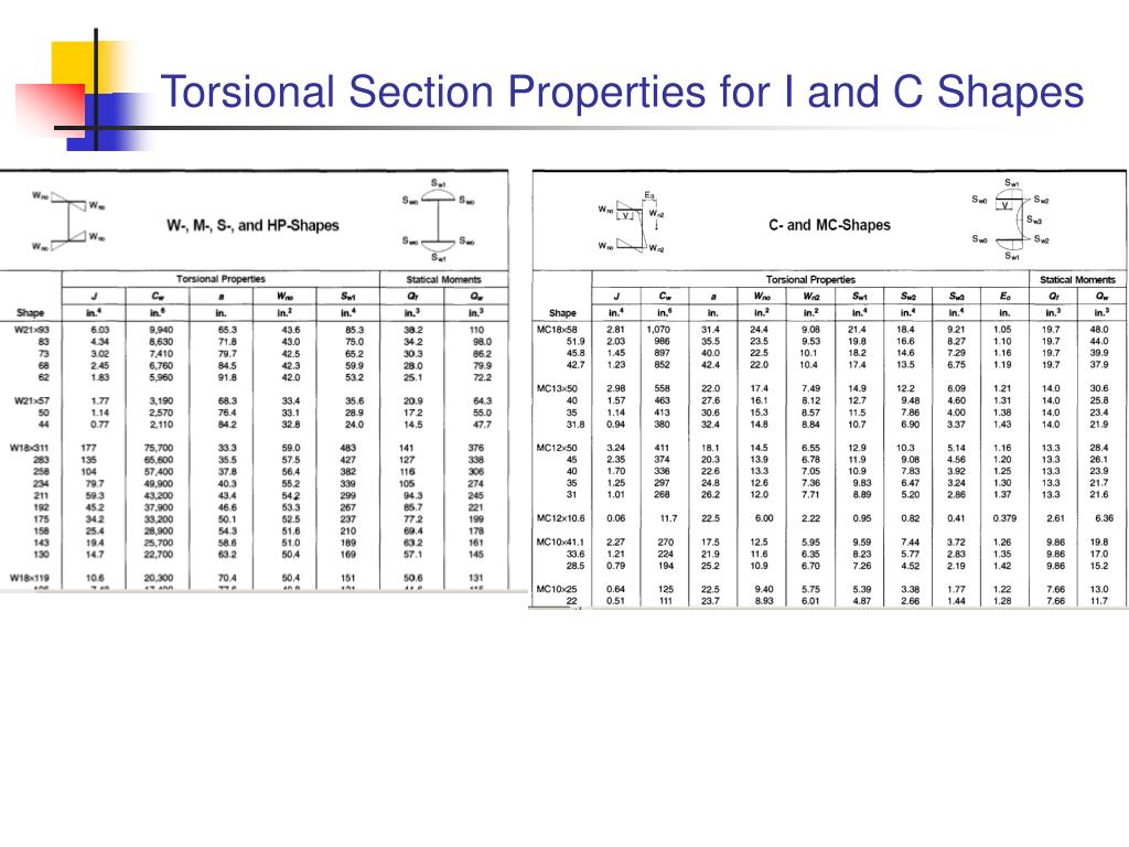 Torsional Section Properties for I and C Shapes
