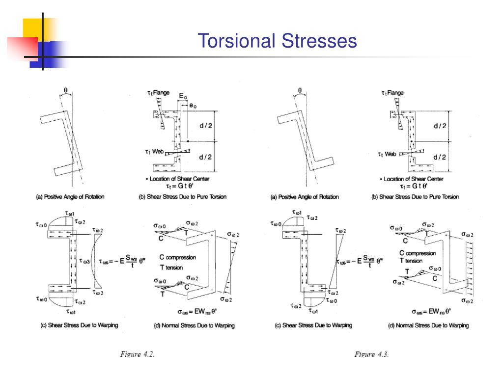 Torsional Stresses