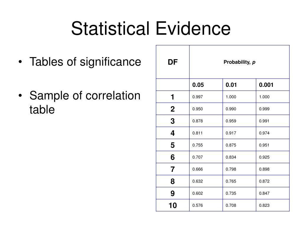 Statistical Evidence