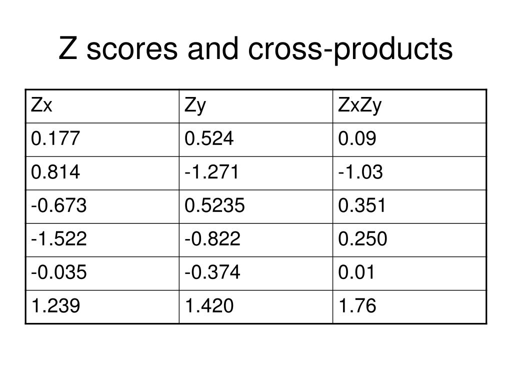 Z scores and cross-products