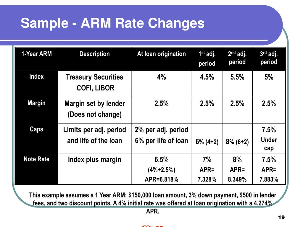Sample - ARM Rate Changes