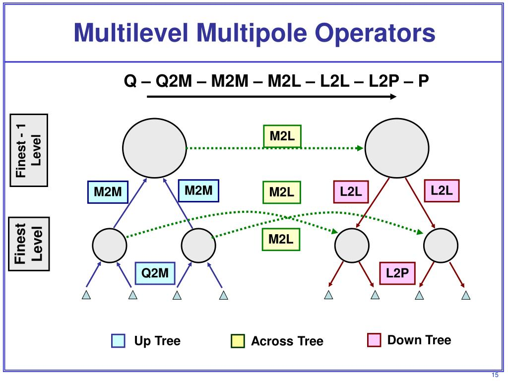 Multilevel Multipole Operators