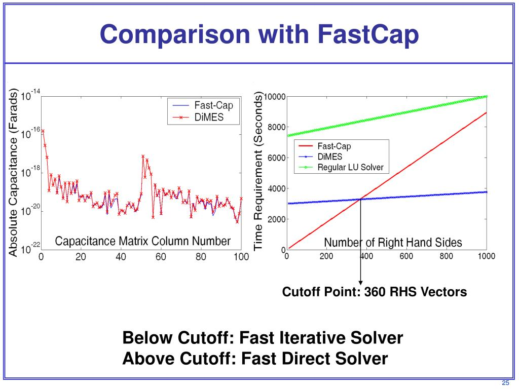 Comparison with FastCap