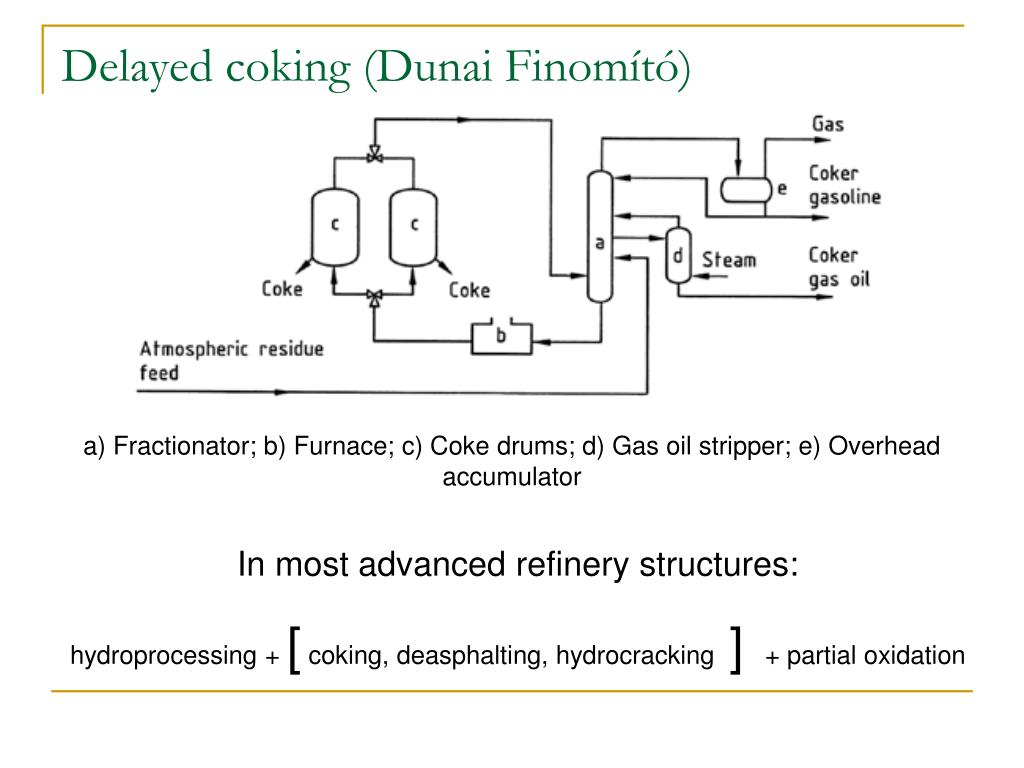 Delayed coking (Dunai Finomító)