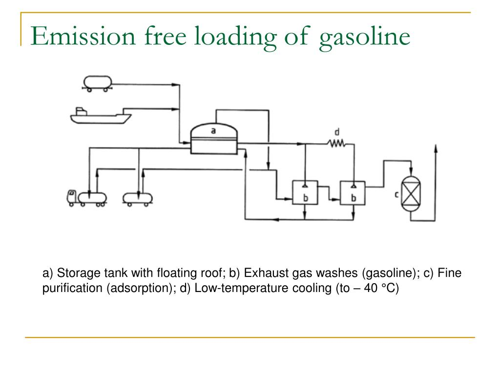 Emission free loading of gasoline