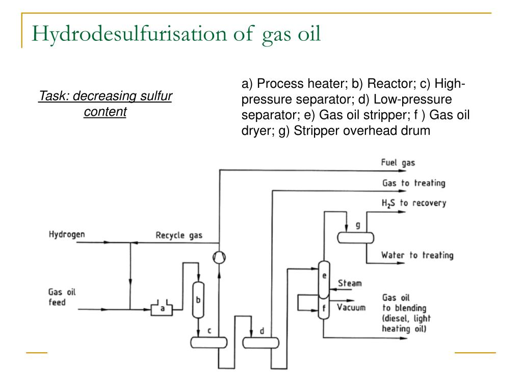 Hydrodesulfurisation of gas oil