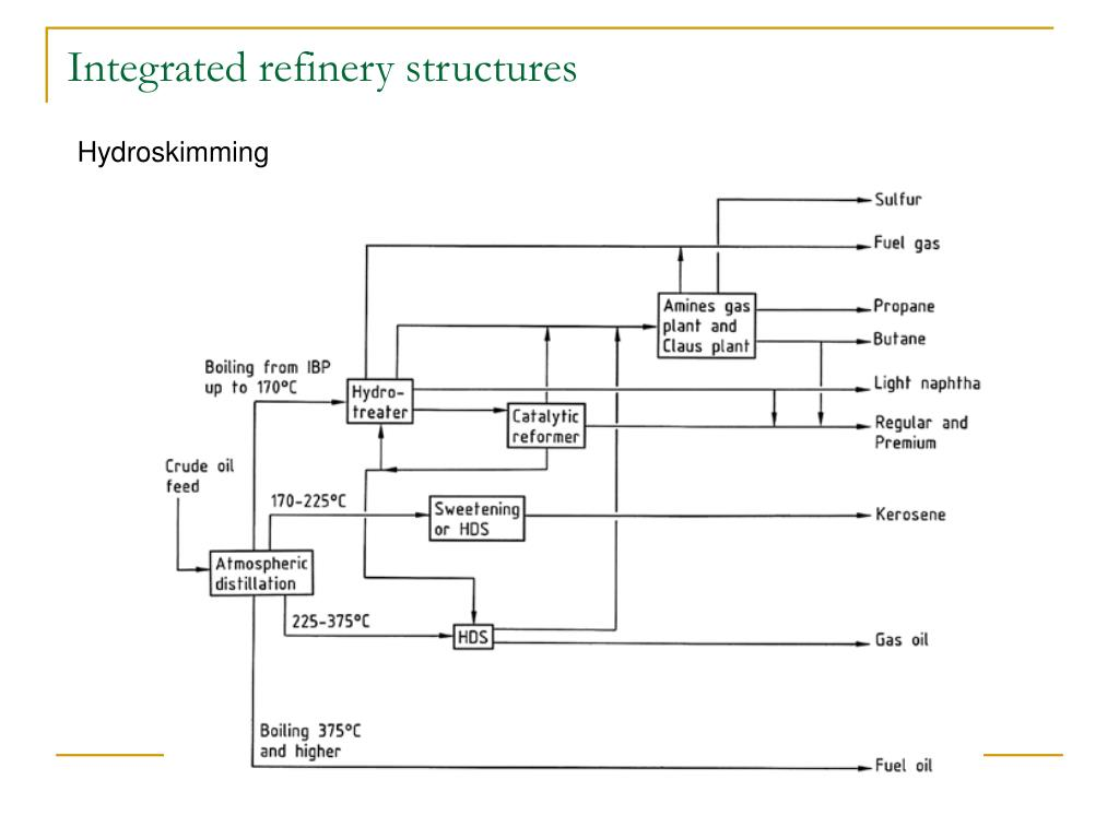 Integrated refinery structures