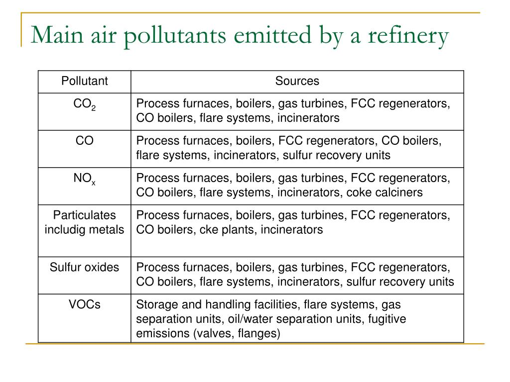 Main air pollutants emitted by a refinery