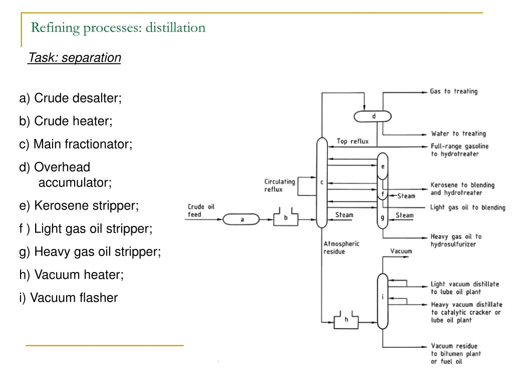 Refining processes: distillation