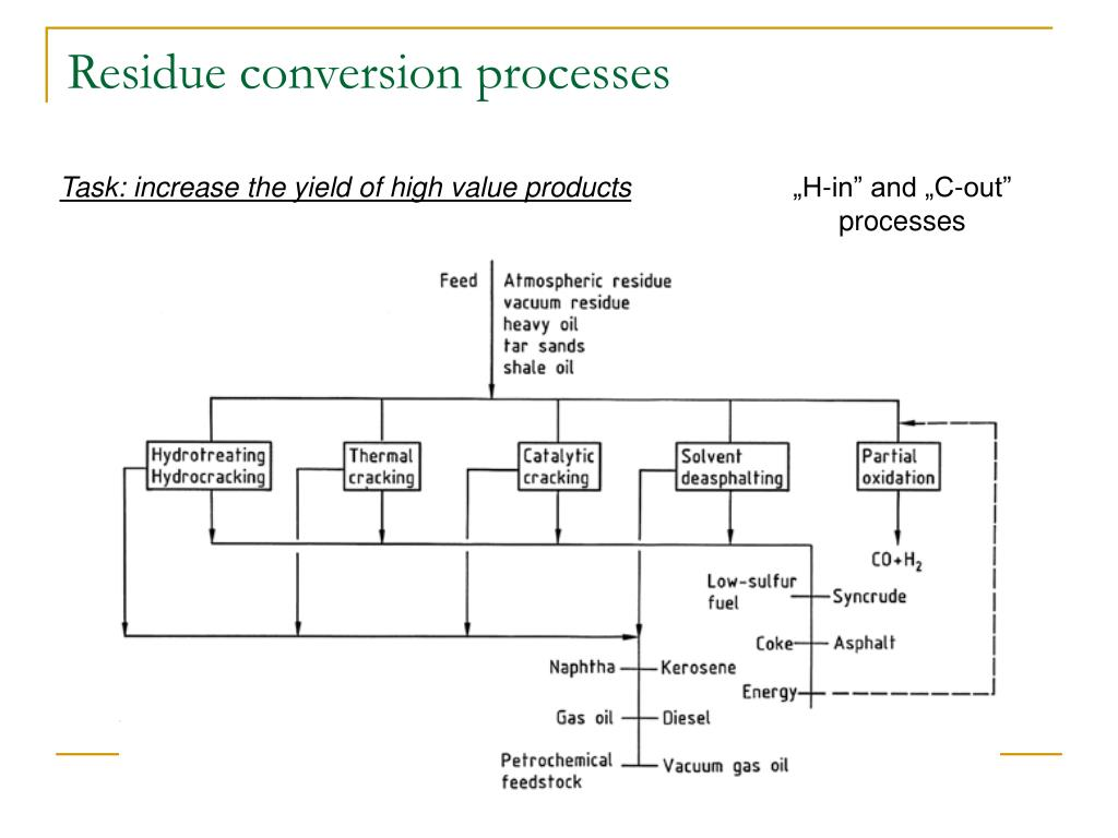 Residue conversion processes