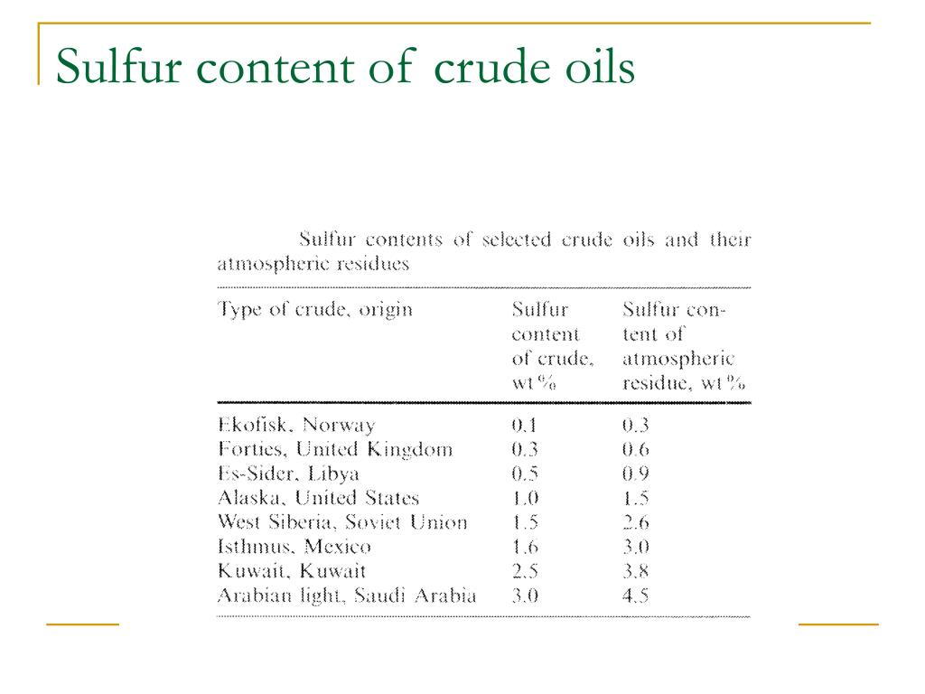 Sulfur content of crude oils