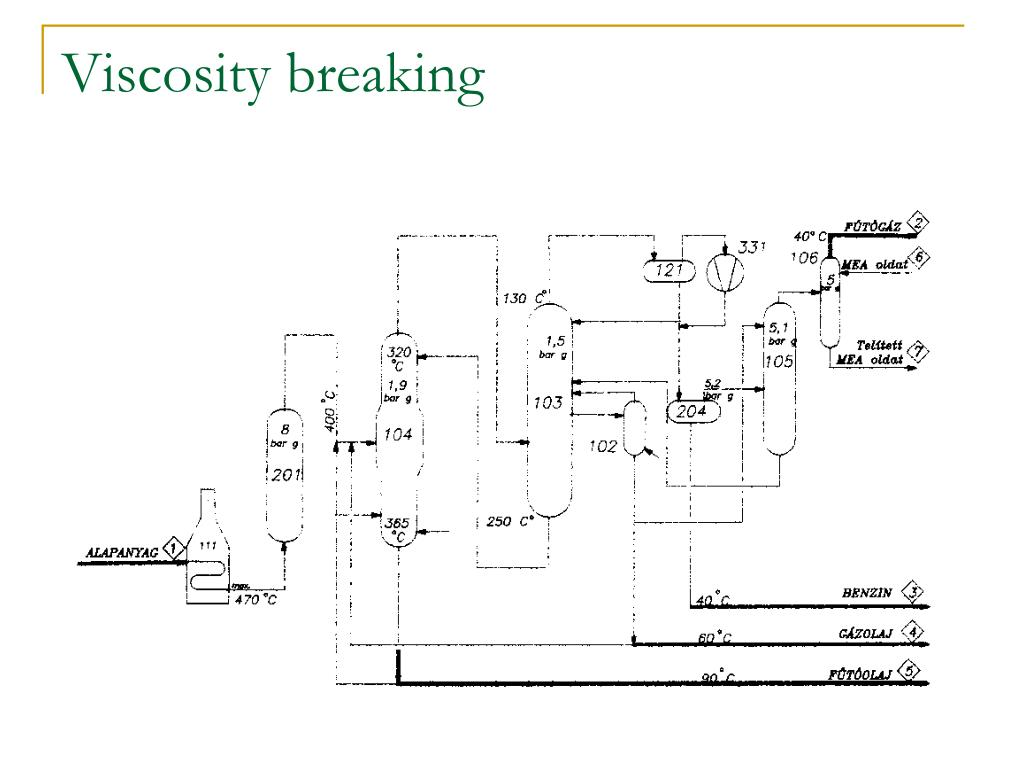 Viscosity breaking