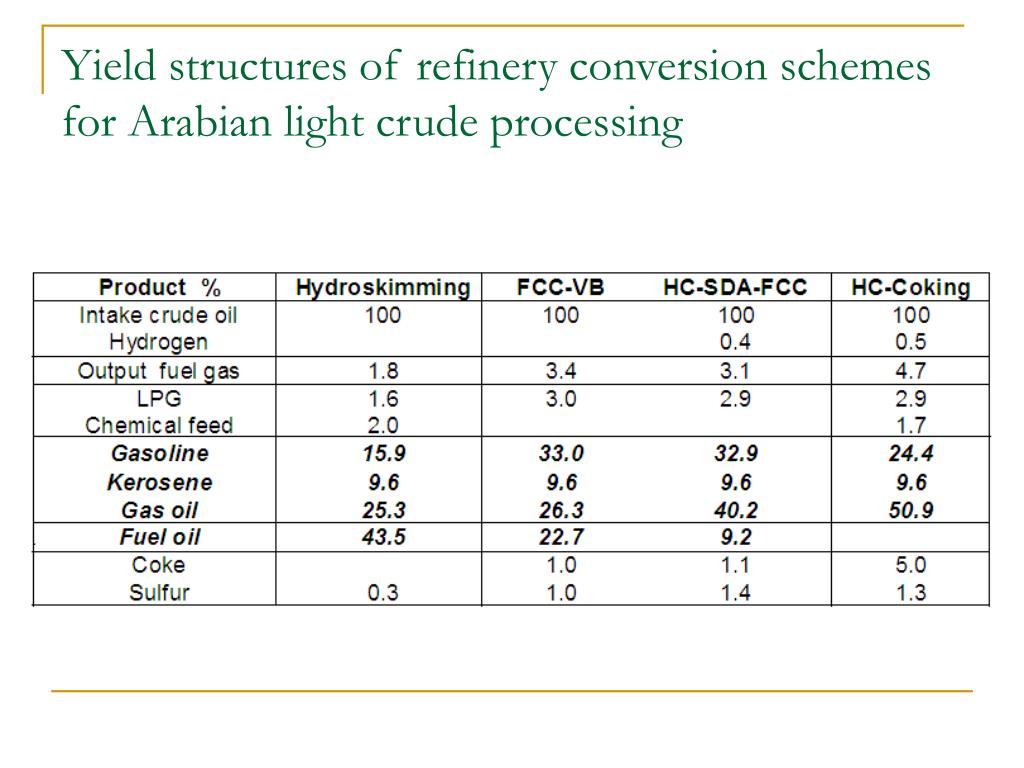 Yield structures of refinery conversion schemes for Arabian light crude processing