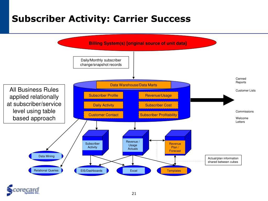 Data Warehouse/Data Marts