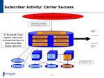 subscriber activity carrier success