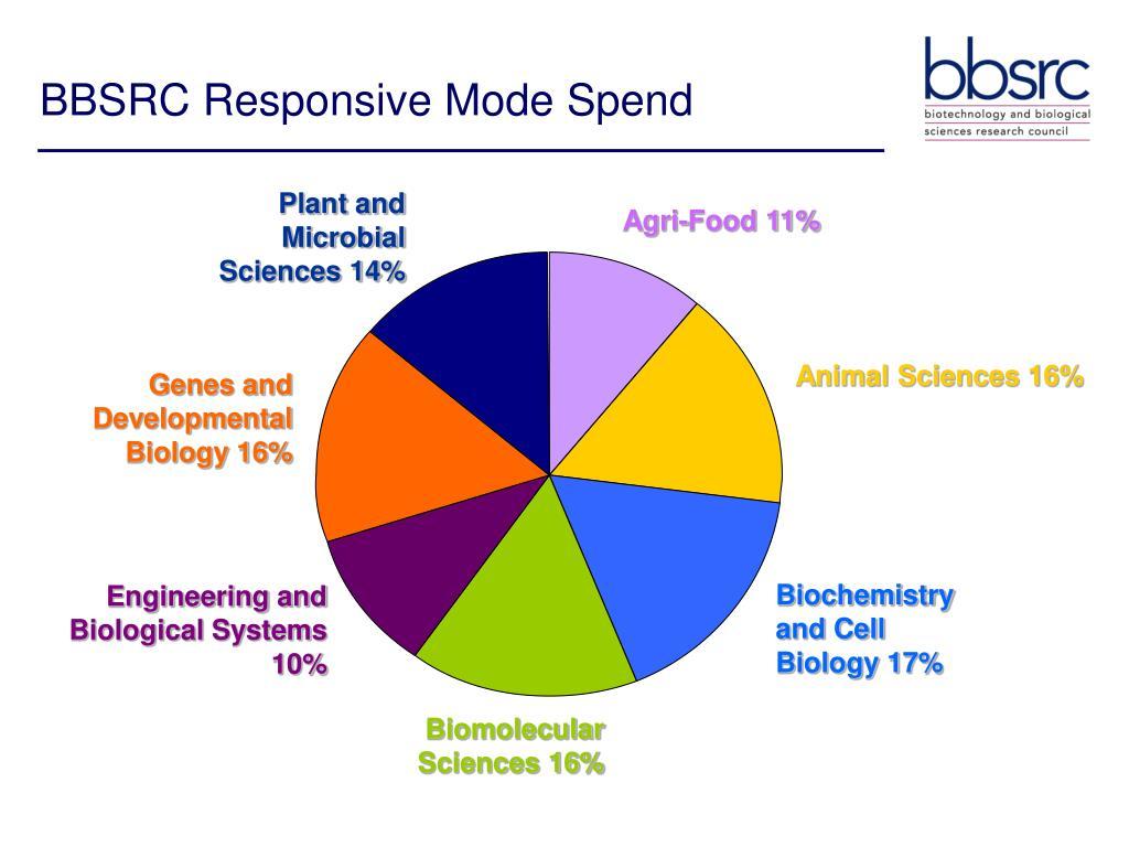 BBSRC Responsive Mode Spend