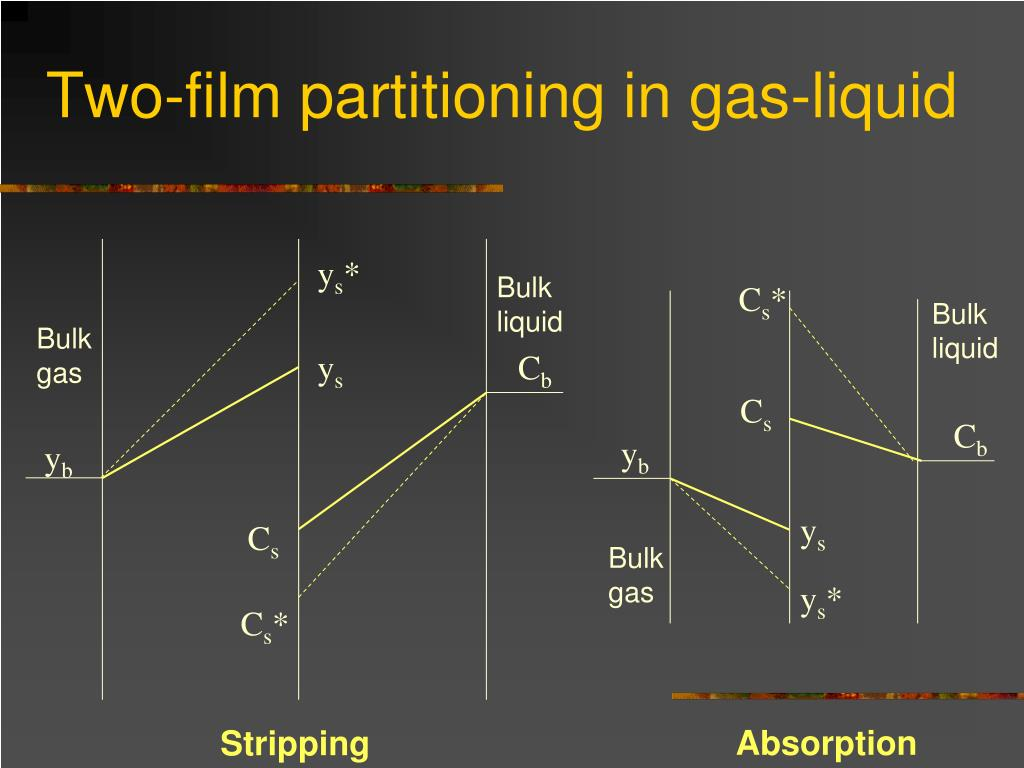 Two-film partitioning in gas-liquid