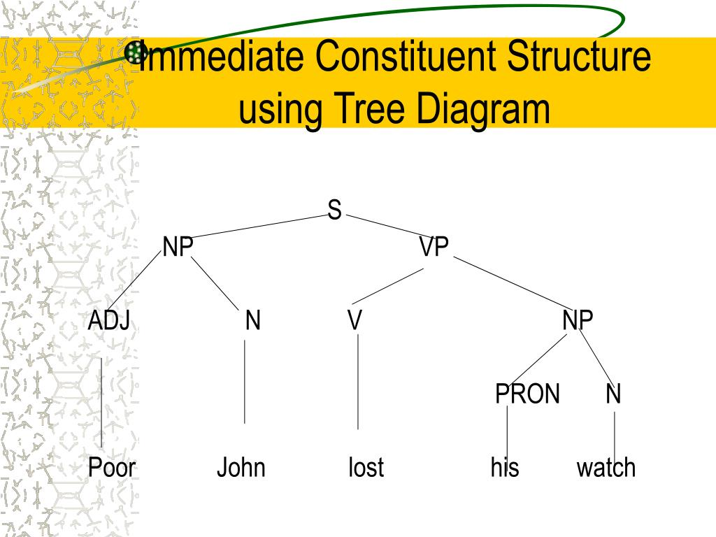 Immediate Constituent Structure using Tree Diagram