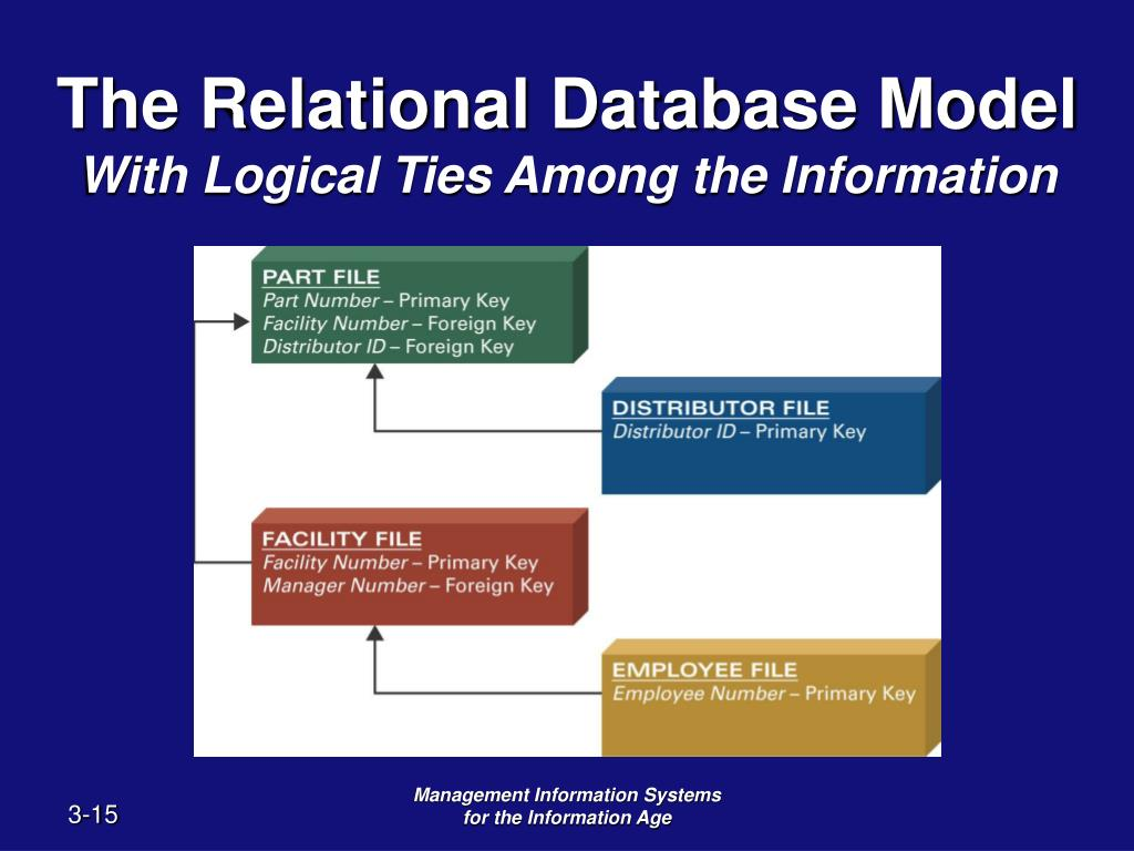 advantages of a relational database essay A practical process for relational database design advantages, and disadvantages database  .