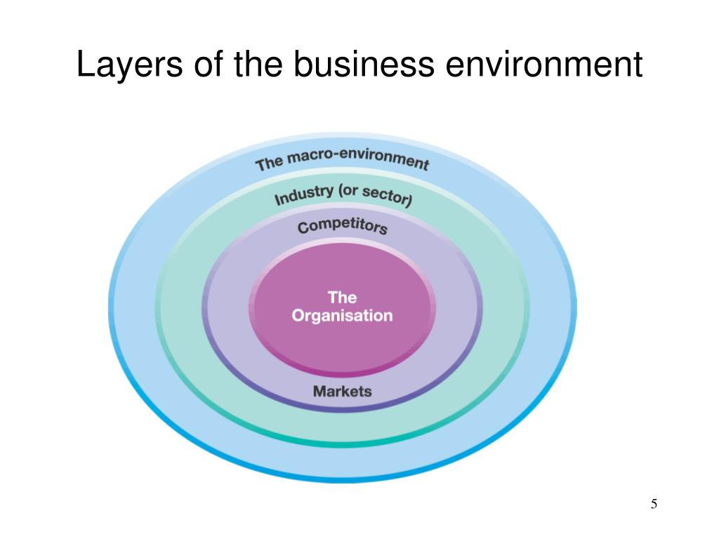 Layers of the business environment