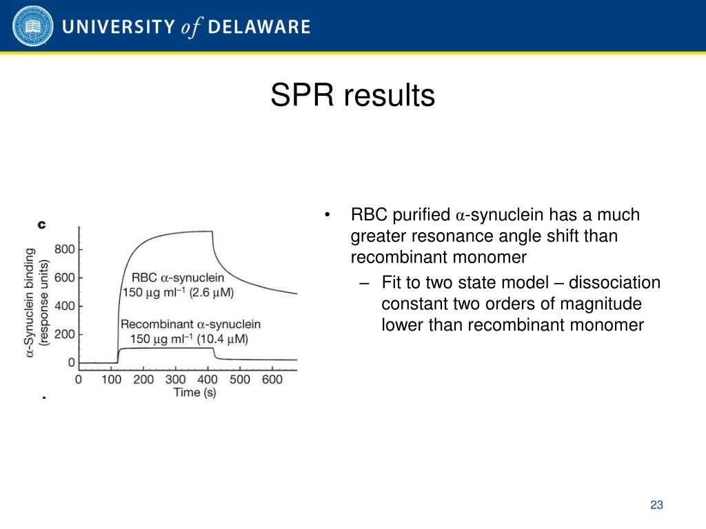 SPR results