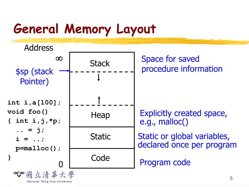 General Memory Layout