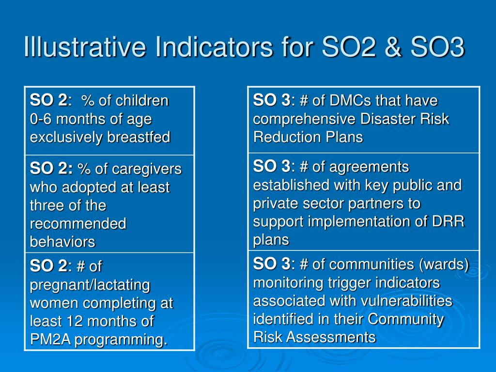 Illustrative Indicators for SO2 & SO3