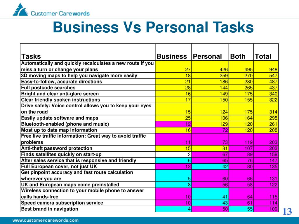 Business Vs Personal Tasks