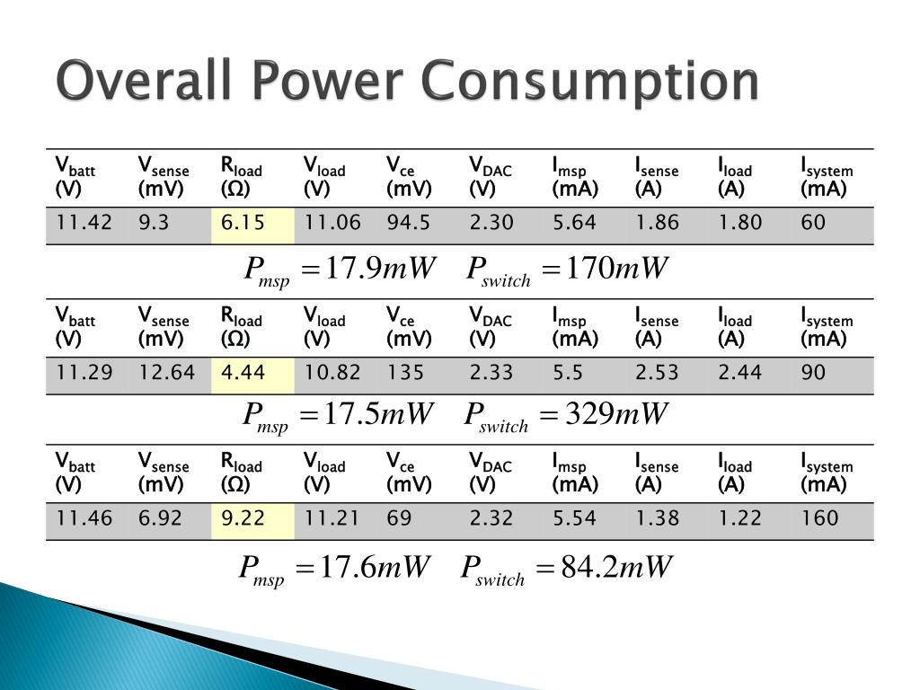 Overall Power Consumption