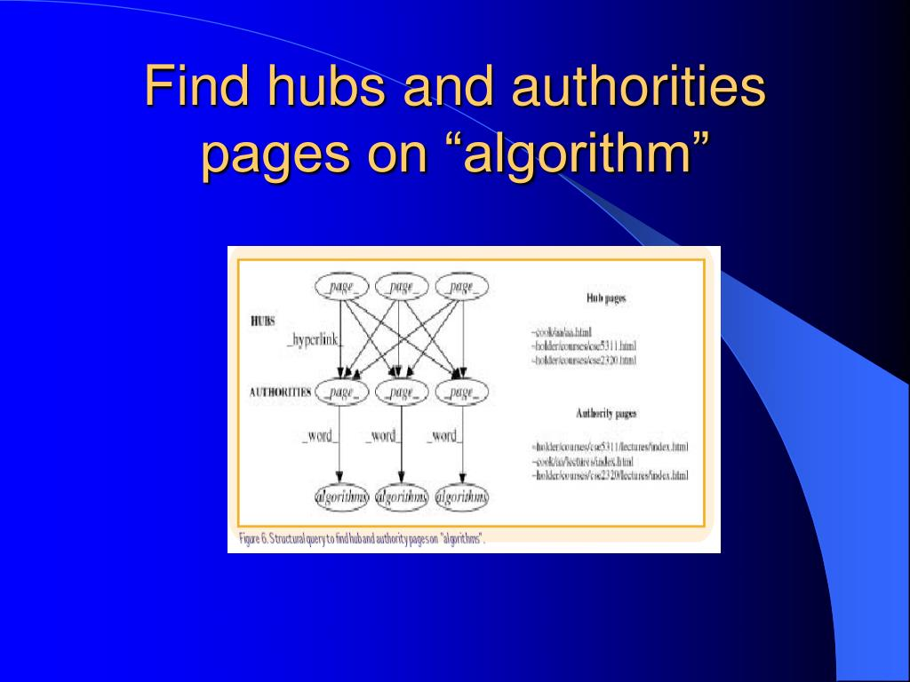"Find hubs and authorities pages on ""algorithm"""