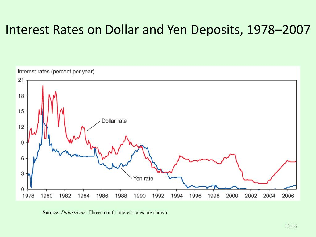 Interest Rates on Dollar and Yen Deposits, 1978–2007