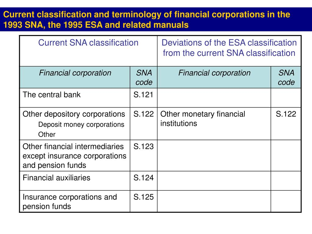 Current classification and terminology of financial corporations in the