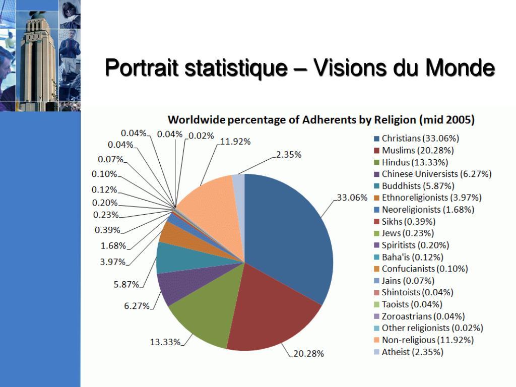 Portrait statistique – Visions du Monde