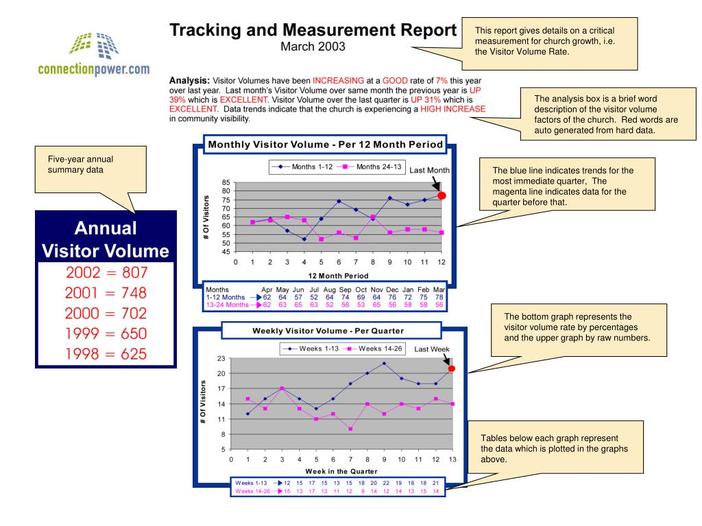 This report gives details on a critical measurement for church growth, i.e. the Visitor Volume Rate.