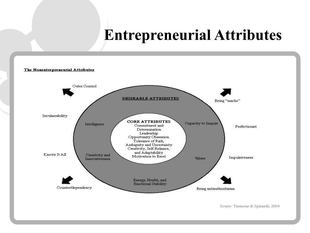 Entrepreneurial Attributes