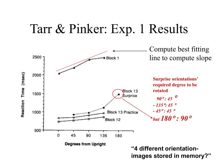 Tarr & Pinker: Exp. 1 Results