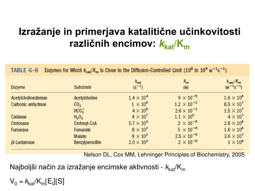 Izražanje in primerjava katalitične učinkovitosti različnih encimov: