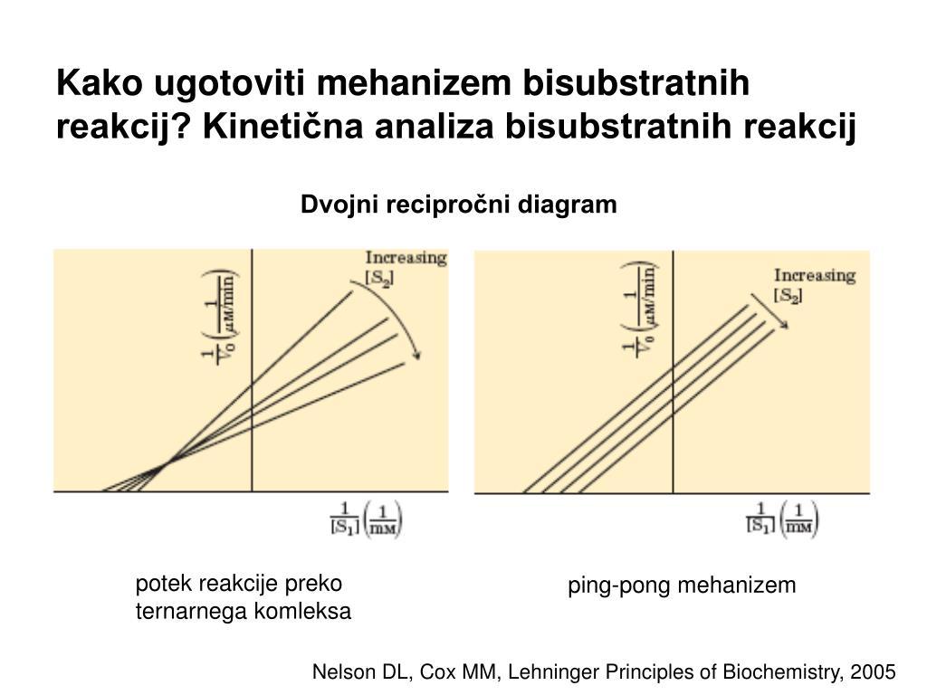 Kako ugotoviti mehanizem bisubstratnih reakcij? Kinetična analiza bisubstratnih reakcij