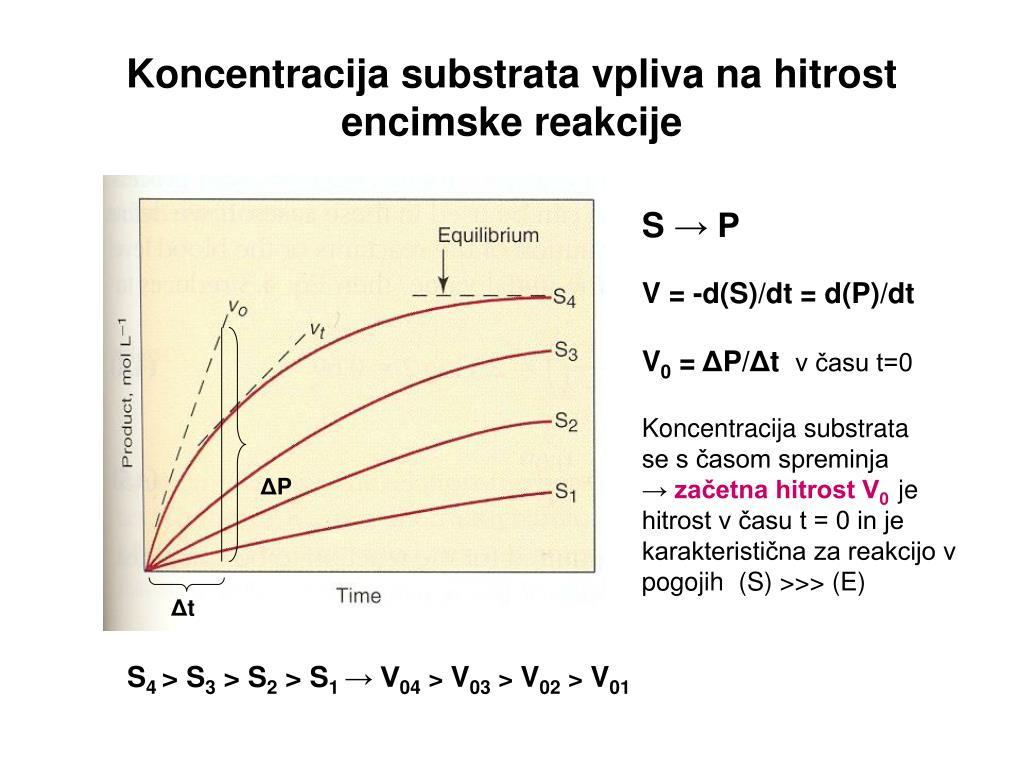 Koncentracija substrata vpliva na hitrost encimske reakcije