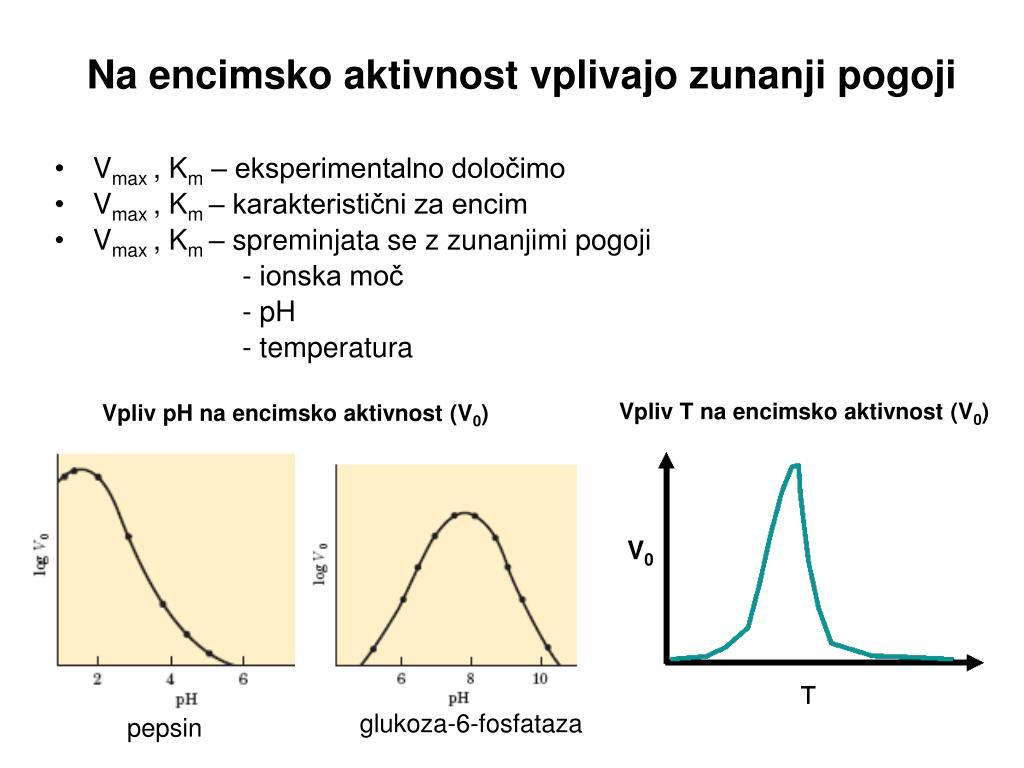 Na encimsko aktivnost vplivajo zunanji pogoji