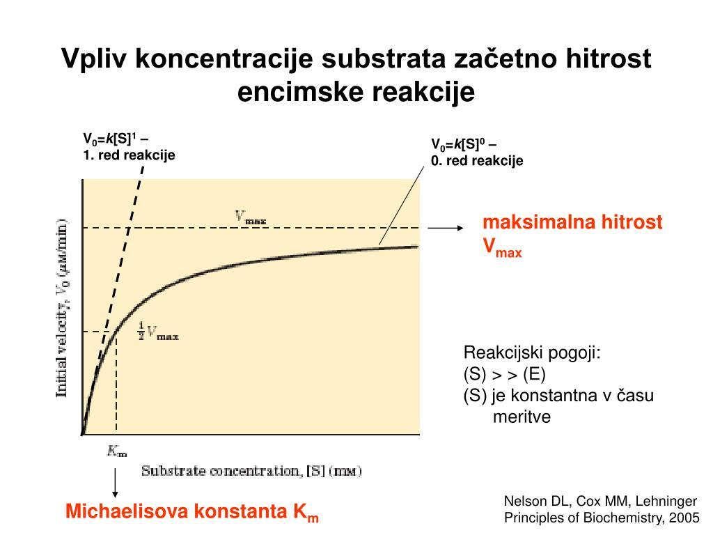 Vpliv koncentracije substrata začetno hitrost encimske reakcije