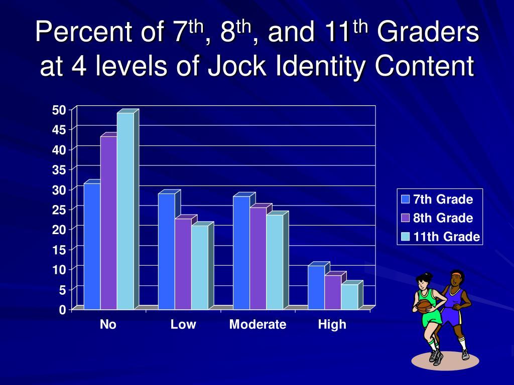 Percent of 7