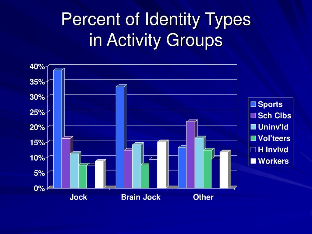 Percent of Identity Types
