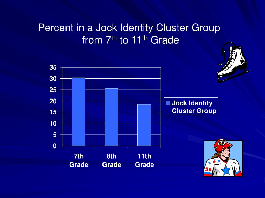 Percent in a Jock Identity Cluster Group