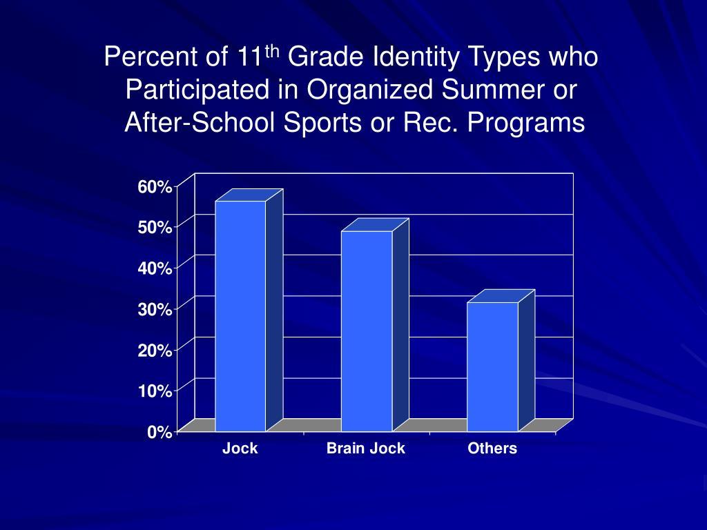 Percent of 11