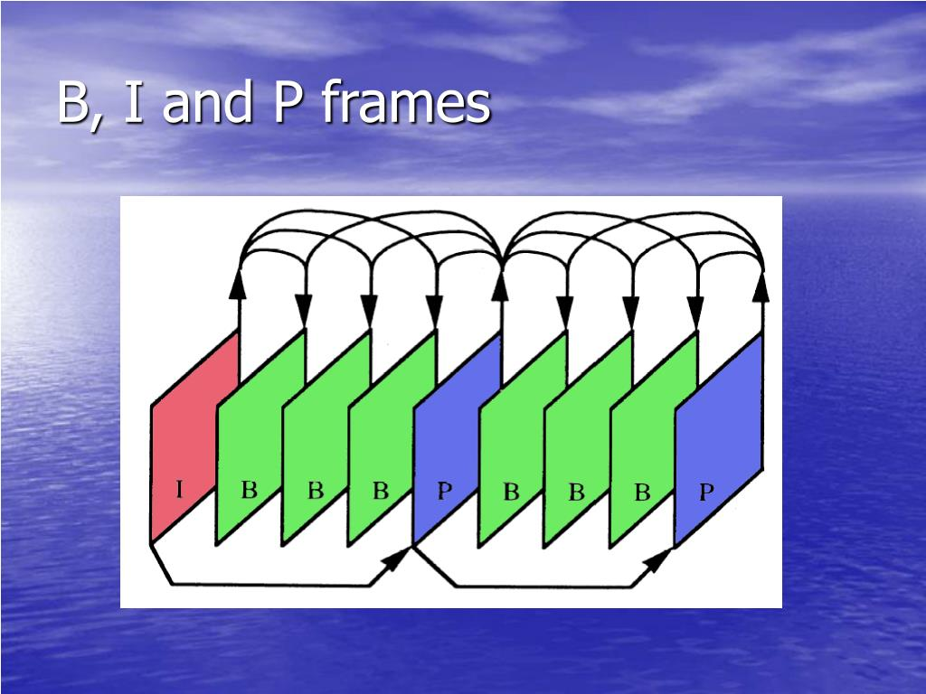 B, I and P frames
